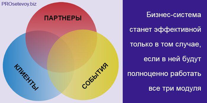 Три модуля системы